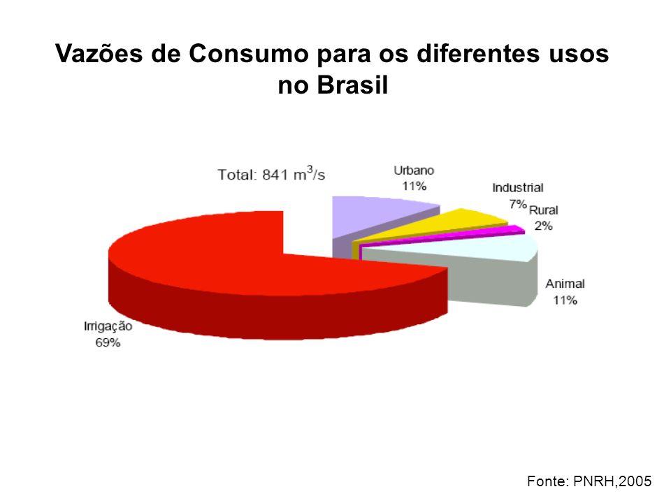 Vazões de Consumo para os diferentes usos no Brasil Fonte: PNRH,2005