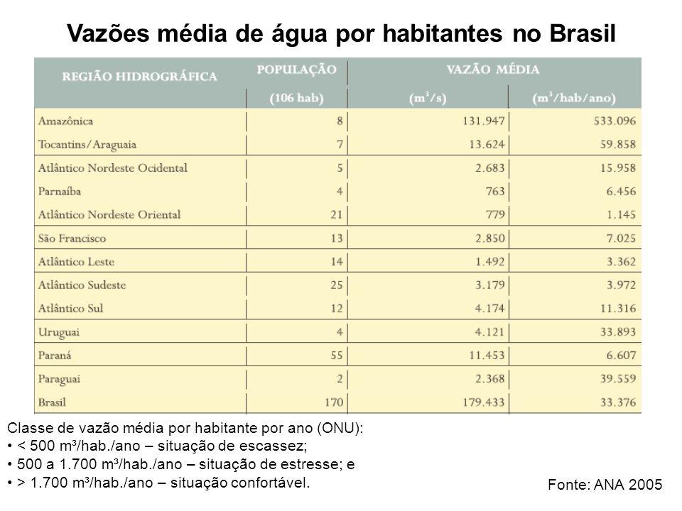 Vazões média de água por habitantes no Brasil Fonte: ANA 2005 Classe de vazão média por habitante por ano (ONU): < 500 m³/hab./ano – situação de escas