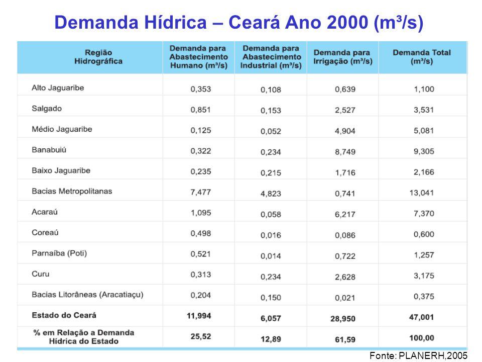 Demanda Hídrica – Ceará Ano 2000 (m³/s) Fonte: PLANERH,2005