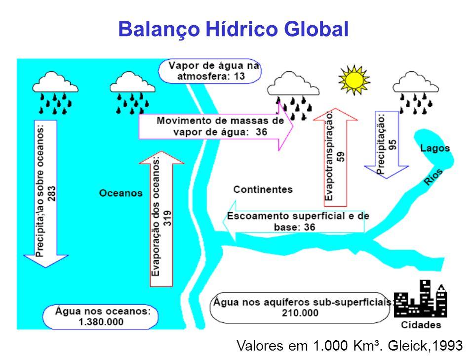 Balanço Hídrico Global Valores em 1.000 Km³. Gleick,1993