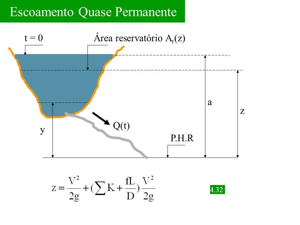 y Q(t) a z t = 0 Área reservatório A r (z) P.H.R 4.32