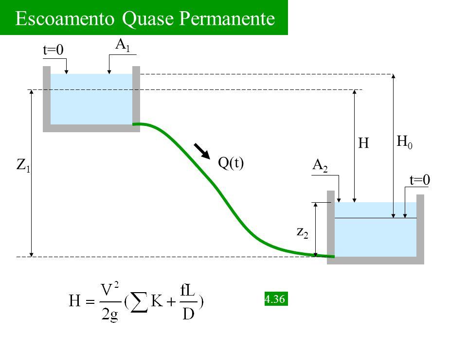Escoamento Quase Permanente Q(t) H H0H0 Z1Z1 t=0 A1A1 A2A2 z2z2 4.36