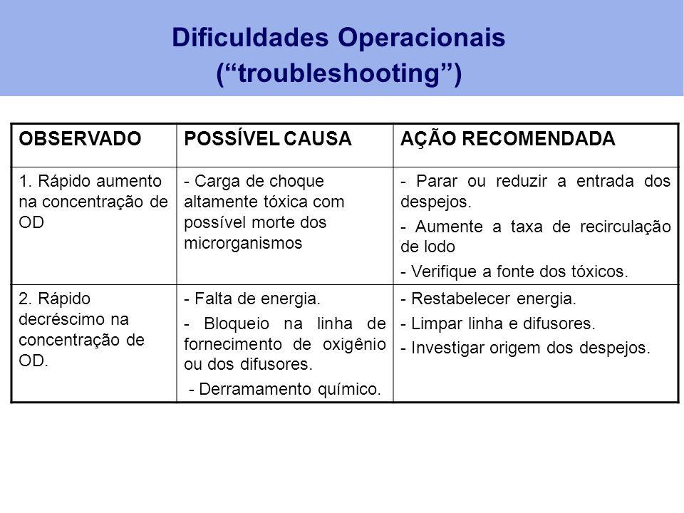 """Dificuldades Operacionais (""""troubleshooting"""") OBSERVADOPOSSÍVEL CAUSAAÇÃO RECOMENDADA 1. Rápido aumento na concentração de OD - Carga de choque altame"""