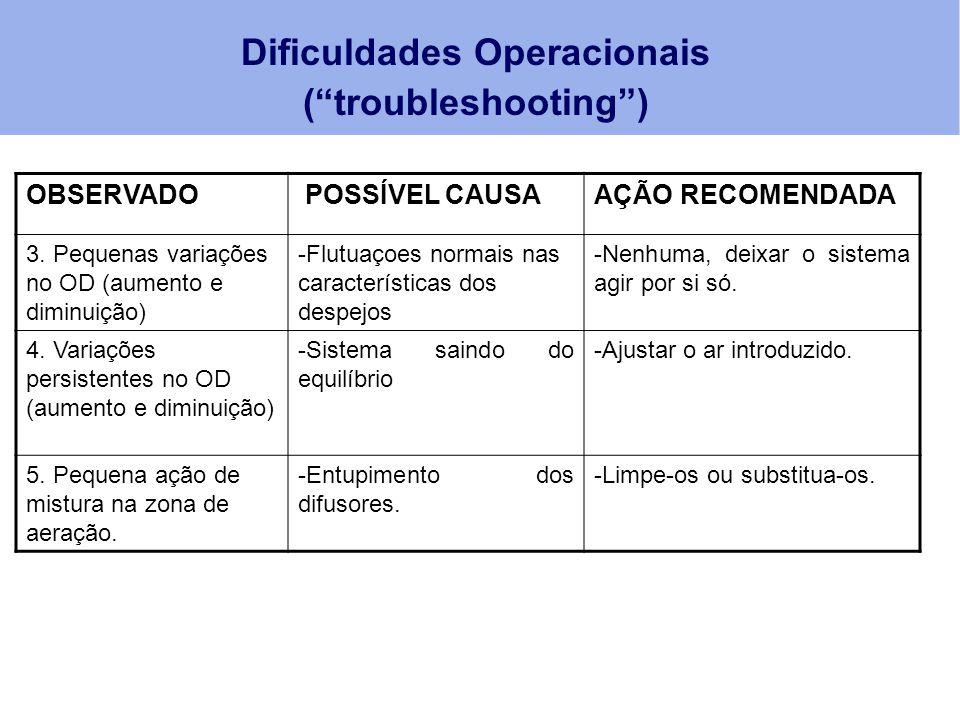 OBSERVADO POSSÍVEL CAUSAAÇÃO RECOMENDADA 3. Pequenas variações no OD (aumento e diminuição) -Flutuaçoes normais nas características dos despejos -Nenh