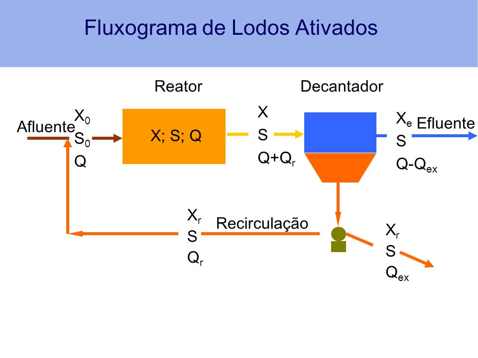 Fluxograma de Lodos Ativados X; S; Q Reator X S Q+Q r Decantador X0S0QX0S0Q Afluente Efluente X e S Q-Q ex XrSQrXrSQr X r S Q ex Recirculação