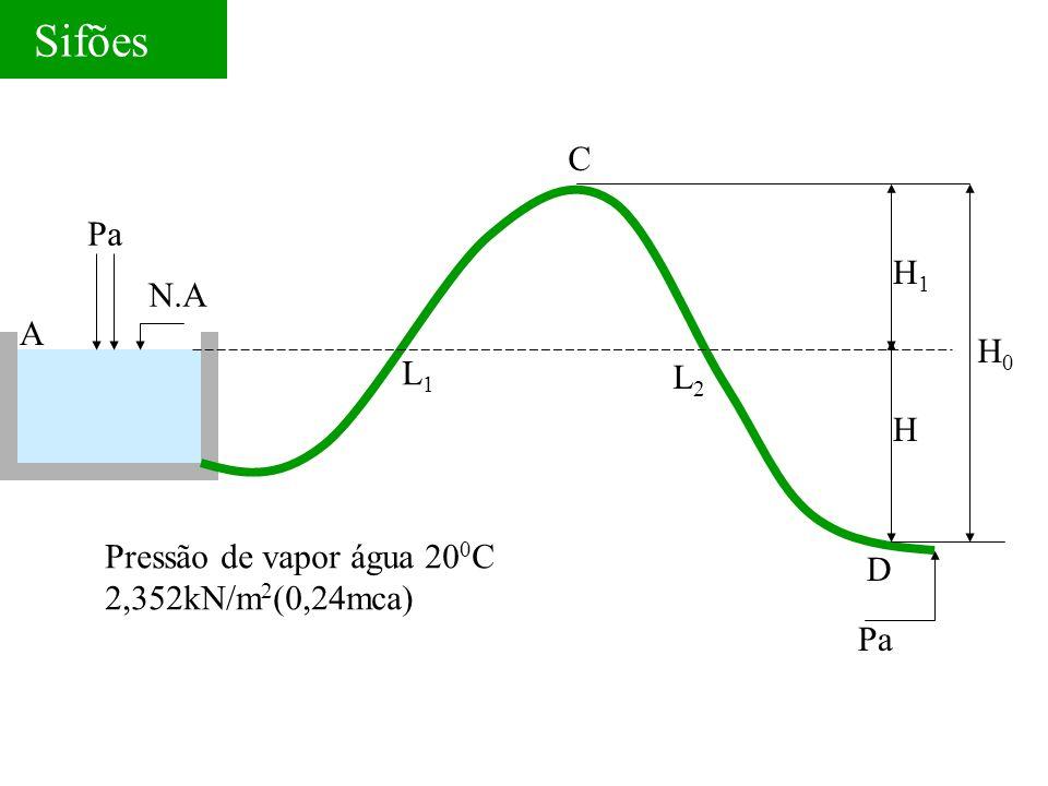 Sifões N.A L1L1 L2L2 C H1H1 H H0H0 D Pa A Pressão de vapor água 20 0 C 2,352kN/m 2 (0,24mca)