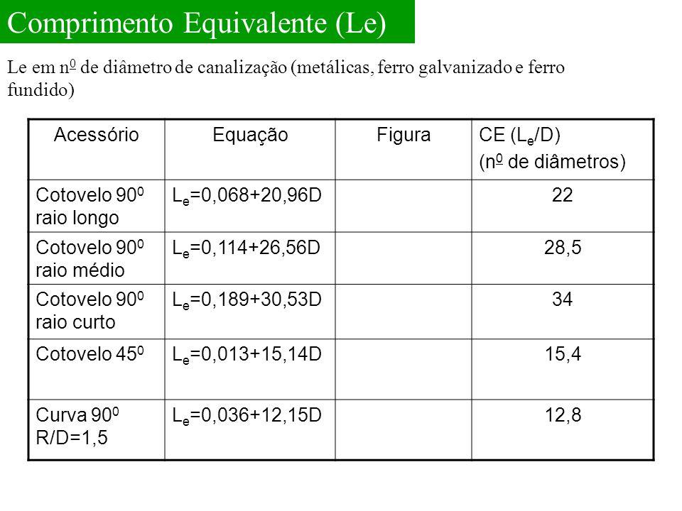 AcessórioEquaçãoFiguraCE (L e /D) (n 0 de diâmetros) Cotovelo 90 0 raio longo L e =0,068+20,96D22 Cotovelo 90 0 raio médio L e =0,114+26,56D28,5 Cotovelo 90 0 raio curto L e =0,189+30,53D34 Cotovelo 45 0 L e =0,013+15,14D15,4 Curva 90 0 R/D=1,5 L e =0,036+12,15D12,8 Le em n 0 de diâmetro de canalização (metálicas, ferro galvanizado e ferro fundido) Comprimento Equivalente (Le)