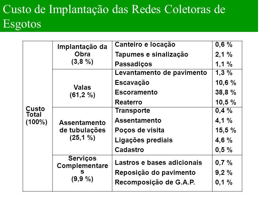 Custo de Implantação das Redes Coletoras de Esgotos Custo Total (100%) Implantação da Obra (3,8 %) Canteiro e locação Tapumes e sinalização Passadiços