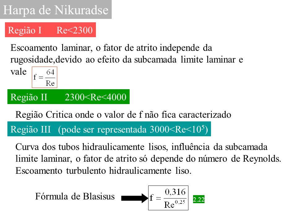Harpa de Nikuradse Região I Re<2300 Escoamento laminar, o fator de atrito independe da rugosidade,devido ao efeito da subcamada limite laminar e vale