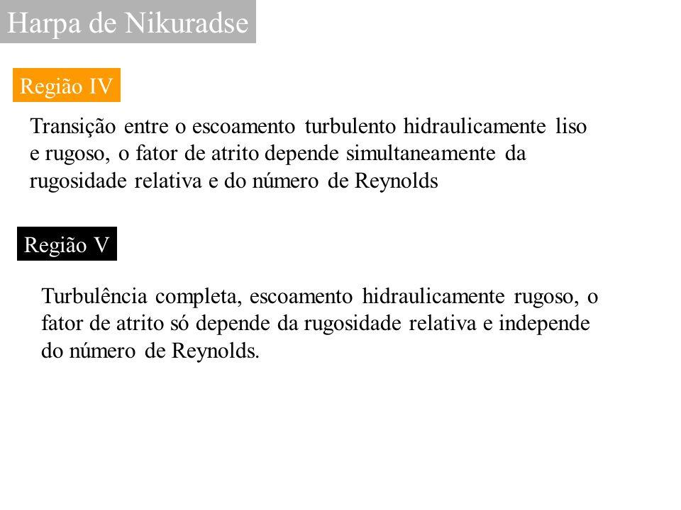 Harpa de Nikuradse Região IV Transição entre o escoamento turbulento hidraulicamente liso e rugoso, o fator de atrito depende simultaneamente da rugos