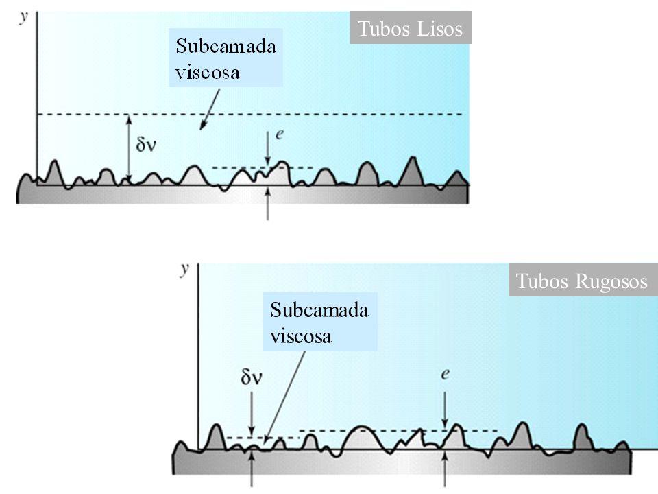 Subcamada viscosa Tubos Rugosos Tubos Lisos
