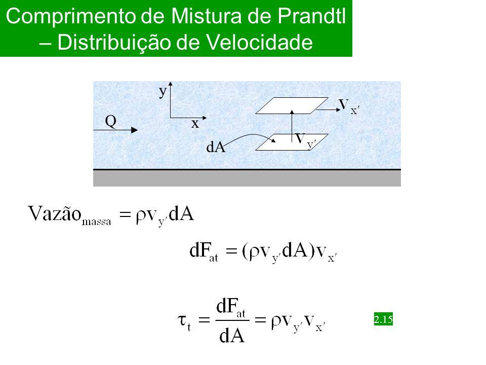 v y y v Comprimento de Mistura de Prandtl – Distribuição de Velocidade 2.16