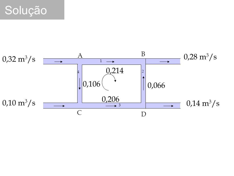 A B C D 0,10 m 3 /s 0,32 m 3 /s 0,28 m 3 /s 0,14 m 3 /s 0,214 0,106 0,206 0,066 1 4 2 3 Solução