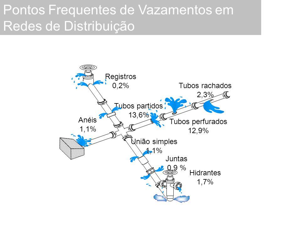 Registros 0,2% Tubos rachados 2,3% Tubos perfurados 12,9% Tubos partidos 13,6% Hidrantes 1,7% Juntas 0,9 % União simples 1,1% Anéis 1,1% Pontos Frequentes de Vazamentos em Redes de Distribuição