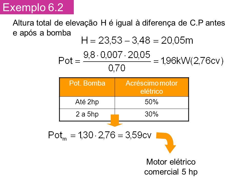 Exemplo 6.2 Altura total de elevação H é igual à diferença de C.P antes e após a bomba Pot.
