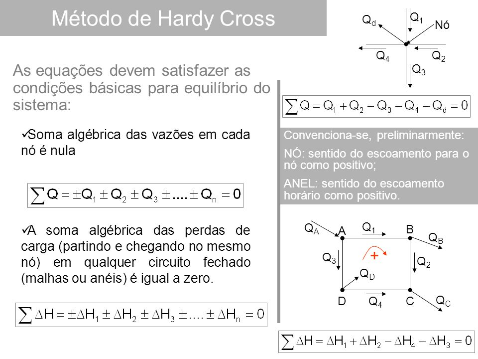 Método de Hardy Cross Soma algébrica das vazões em cada nó é nula A soma algébrica das perdas de carga (partindo e chegando no mesmo nó) em qualquer circuito fechado (malhas ou anéis) é igual a zero.