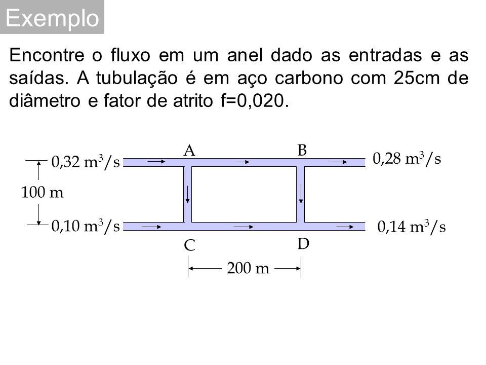 Exemplo Encontre o fluxo em um anel dado as entradas e as saídas.