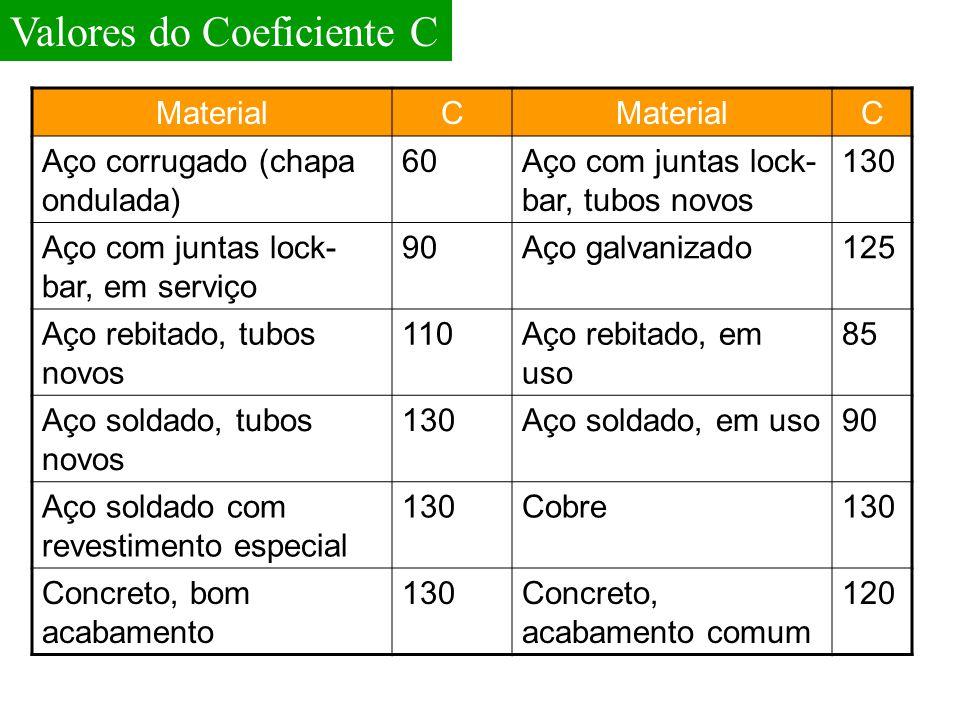MaterialC C Aço corrugado (chapa ondulada) 60Aço com juntas lock- bar, tubos novos 130 Aço com juntas lock- bar, em serviço 90Aço galvanizado125 Aço r