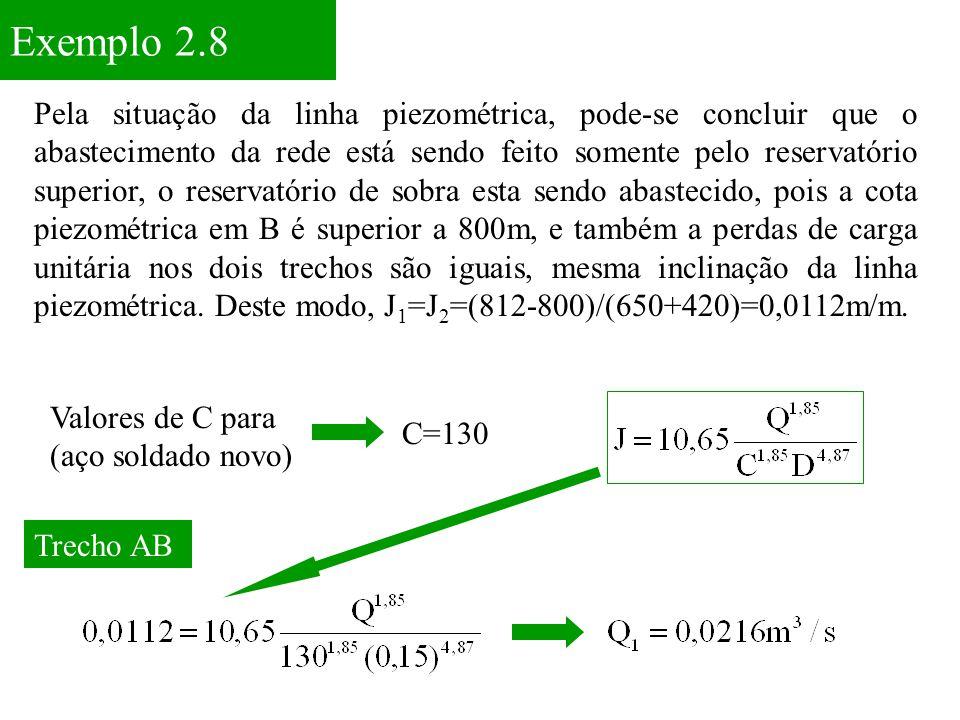 Exemplo 2.8 Pela situação da linha piezométrica, pode-se concluir que o abastecimento da rede está sendo feito somente pelo reservatório superior, o r