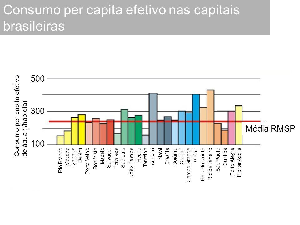 Consumo per capita efetivo nas capitais brasileiras Consumo per capita efetivo de água (l/hab.dia) Rio Branco Macapá Manaus Belém Porto Velho Boa Vist