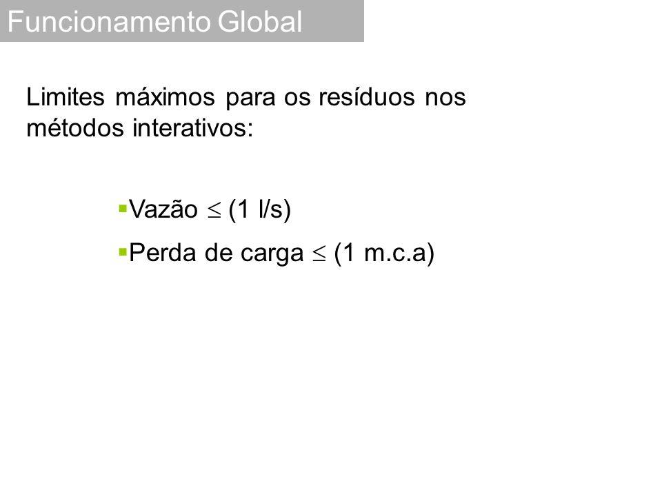 Funcionamento Global  Vazão  (1 l/s)  Perda de carga  (1 m.c.a) Limites máximos para os resíduos nos métodos interativos: