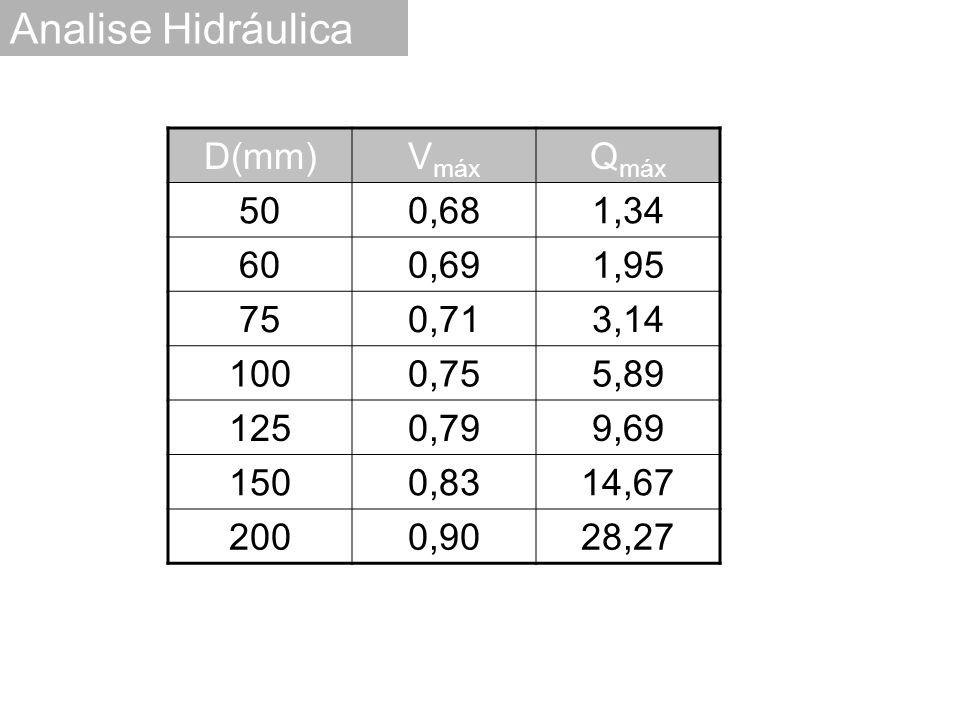 Analise Hidráulica D(mm)V máx Q máx 500,681,34 600,691,95 750,713,14 1000,755,89 1250,799,69 1500,8314,67 2000,9028,27