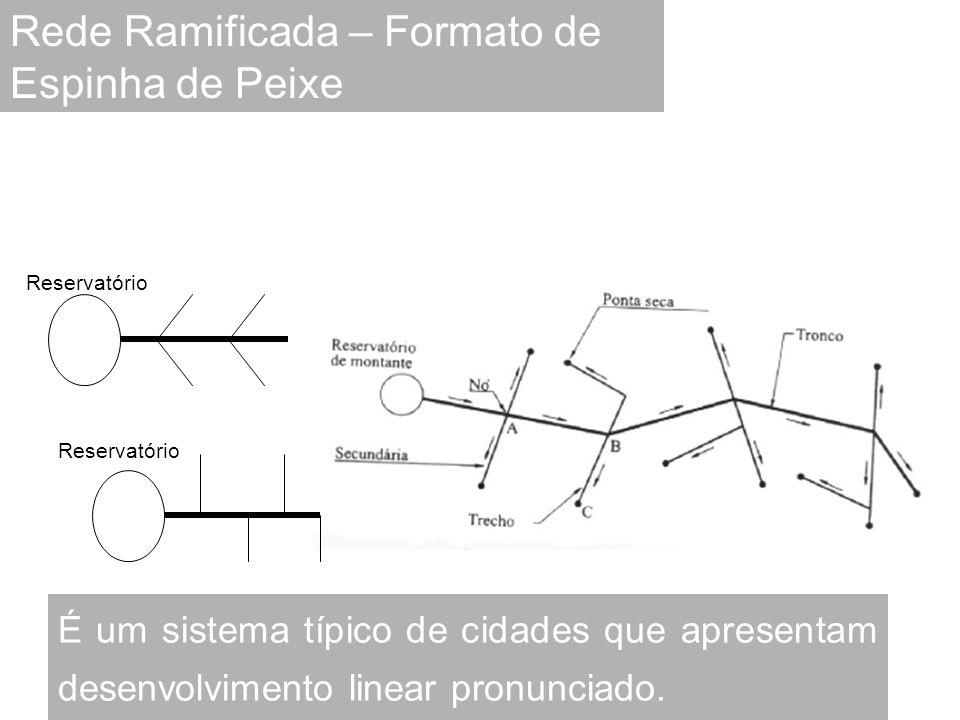 É um sistema típico de cidades que apresentam desenvolvimento linear pronunciado. Rede Ramificada – Formato de Espinha de Peixe Reservatório