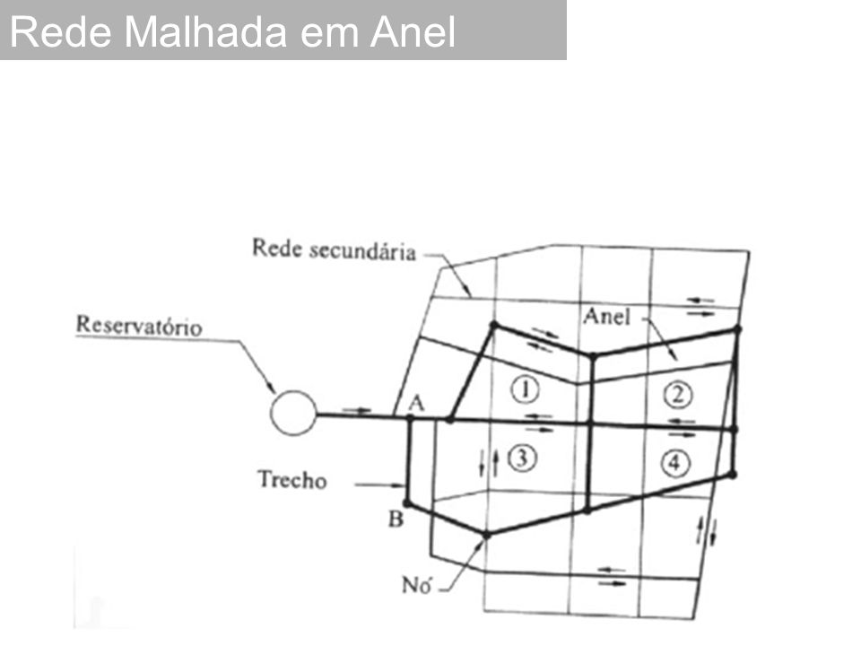 Exemplo 6.1 Dimensionar a rede de distribuição de água de uma pequena comunidade, cuja planta e topografia do terreno são mostrada a abaixo.