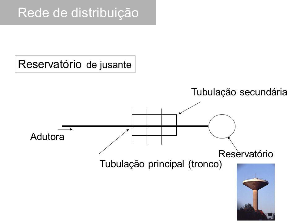 Tubulação principal (tronco) Tubulação secundária Adutora Reservatório de jusante Reservatório Rede de distribuição