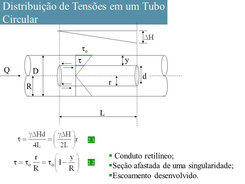 Distribuição de Tensões em um Tubo Circular D L d Q r y R  Conduto retilíneo;  Seção afastada de uma singularidade;  Escoamento desenvolvido. 2.22.