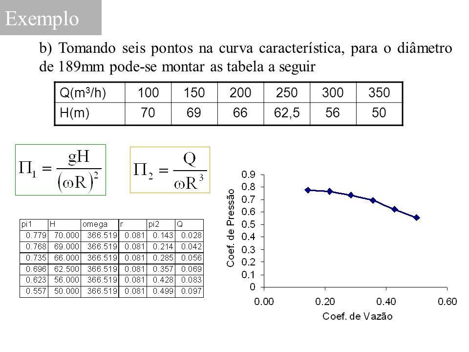 Exemplo b) Tomando seis pontos na curva característica, para o diâmetro de 189mm pode-se montar as tabela a seguir Q(m 3 /h)100150200250300350 H(m)706