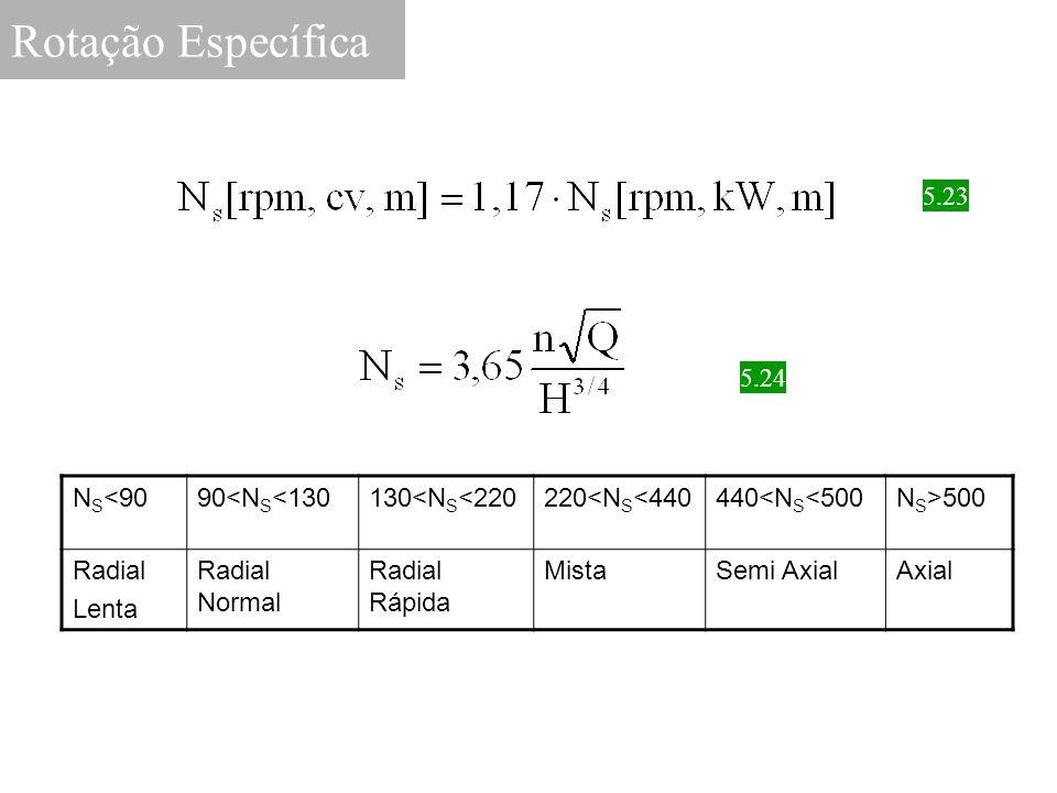 5.23 Rotação Específica 5.24 N S <9090<N S <130130<N S <220220<N S <440440<N S <500N S >500 Radial Lenta Radial Normal Radial Rápida MistaSemi AxialAx
