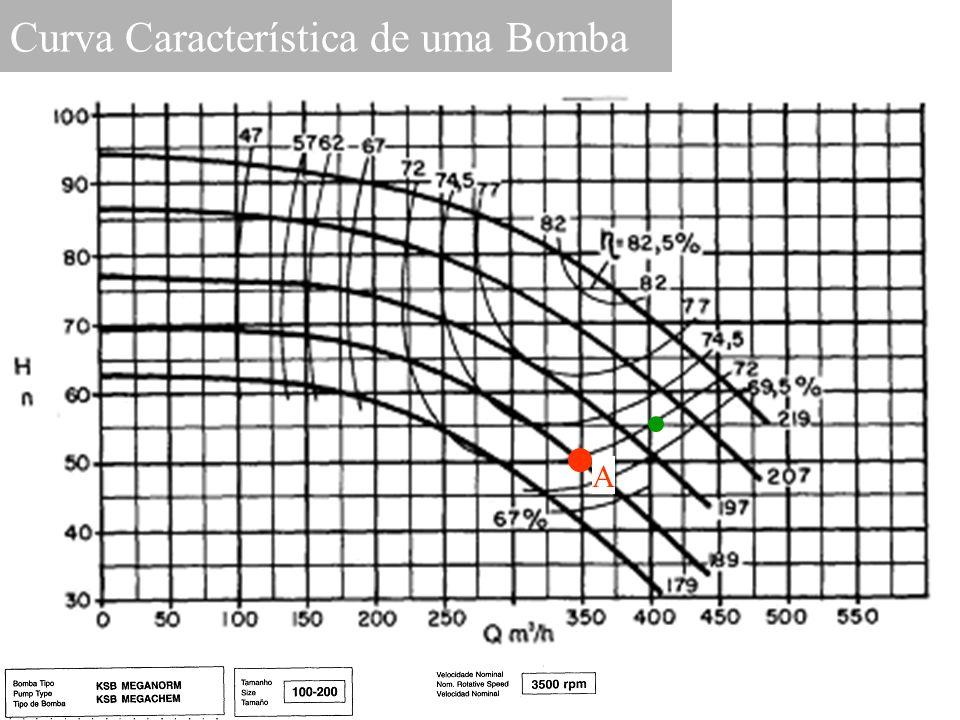 Curva Característica de uma Bomba A