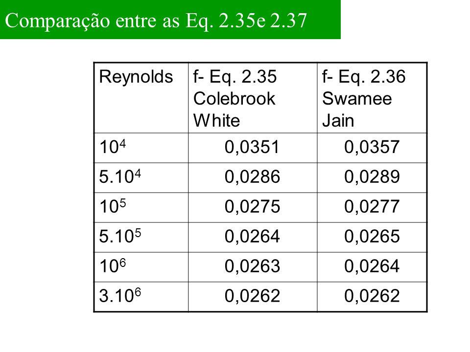 Comparação entre as Eq. 2.35e 2.37 Reynoldsf- Eq. 2.35 Colebrook White f- Eq. 2.36 Swamee Jain 10 4 0,03510,0357 5.10 4 0,02860,0289 10 5 0,02750,0277