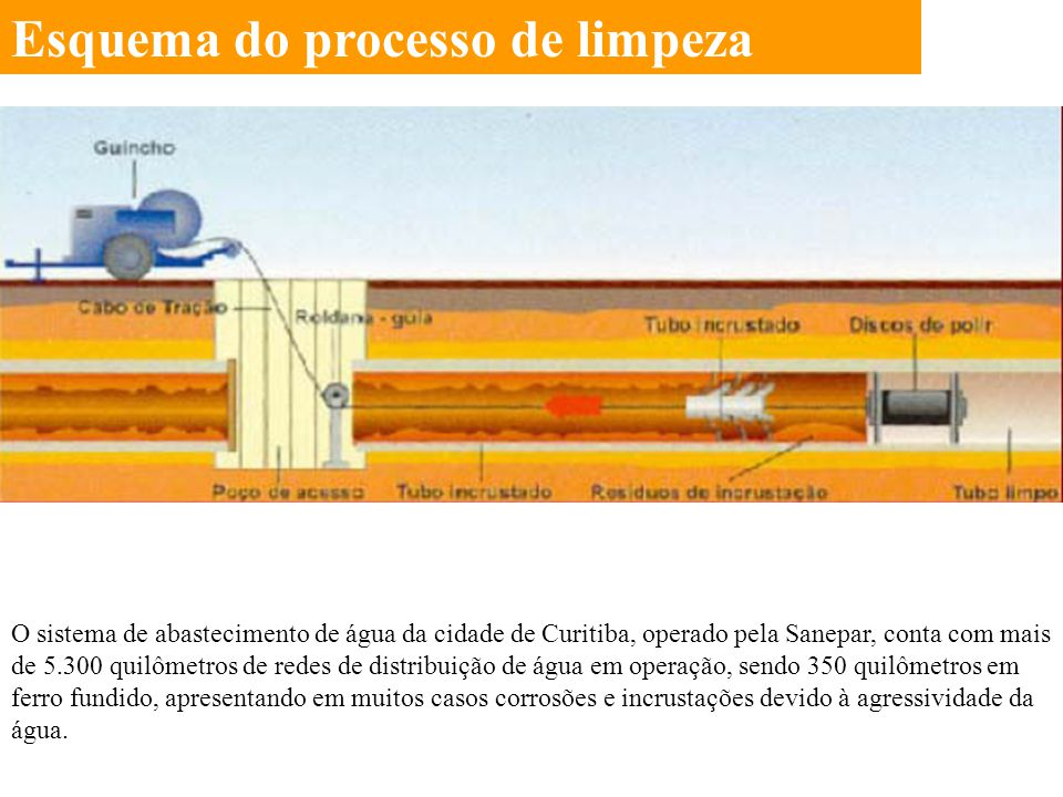 Esquema do processo de limpeza O sistema de abastecimento de água da cidade de Curitiba, operado pela Sanepar, conta com mais de 5.300 quilômetros de
