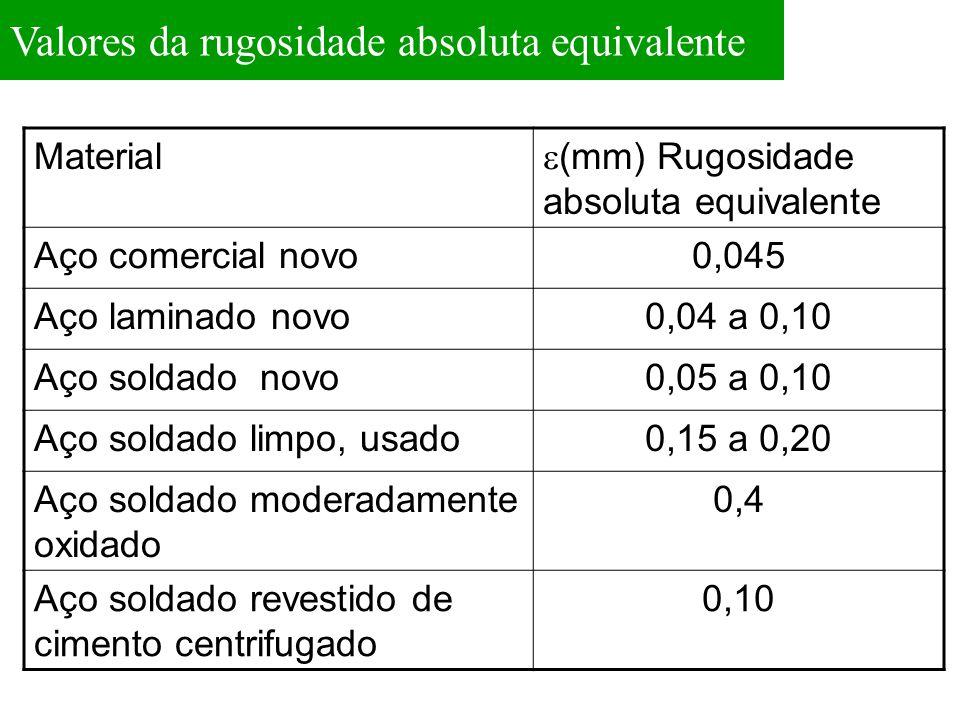 Valores da rugosidade absoluta equivalente Material  (mm) Rugosidade absoluta equivalente Aço comercial novo0,045 Aço laminado novo0,04 a 0,10 Aço so