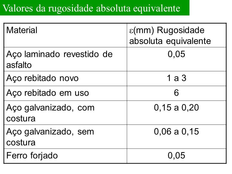 Valores da rugosidade absoluta equivalente Material  (mm) Rugosidade absoluta equivalente Aço laminado revestido de asfalto 0,05 Aço rebitado novo1 a
