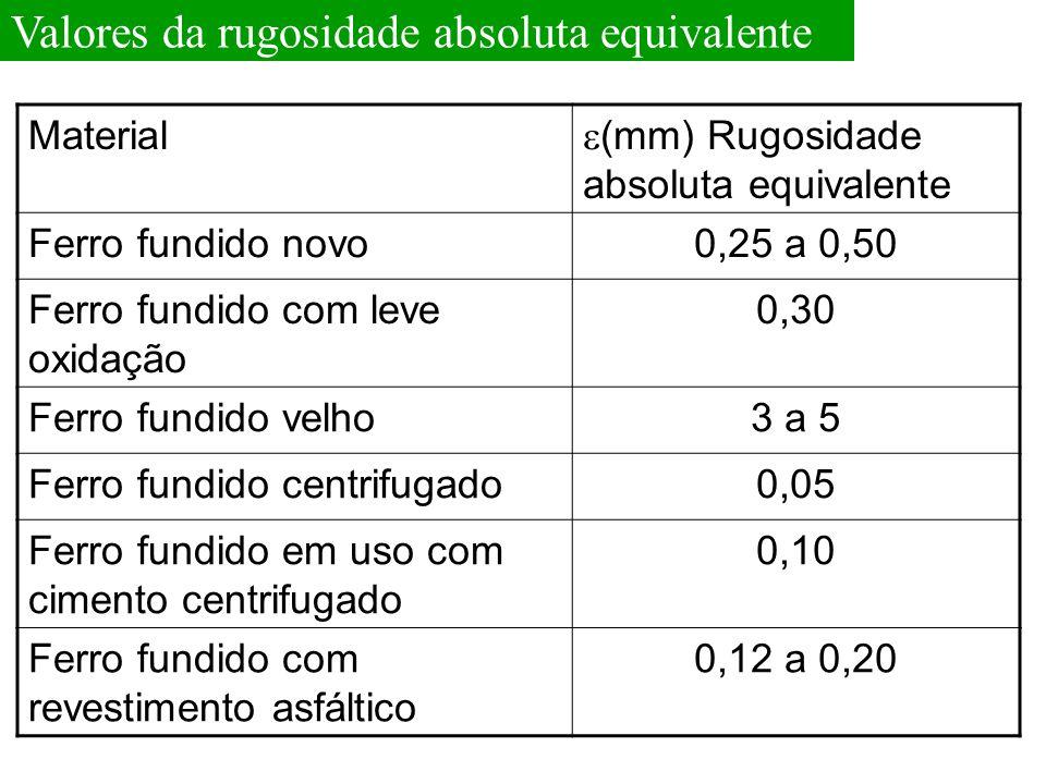 Valores da rugosidade absoluta equivalente Material  (mm) Rugosidade absoluta equivalente Ferro fundido novo0,25 a 0,50 Ferro fundido com leve oxidaç