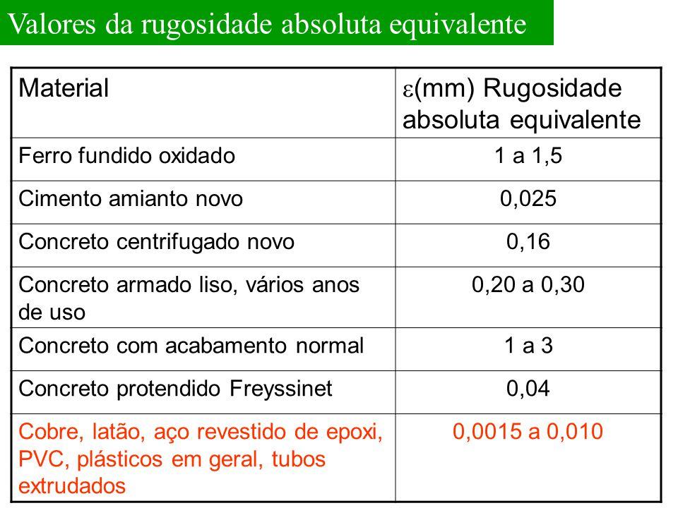 Valores da rugosidade absoluta equivalente Material  (mm) Rugosidade absoluta equivalente Ferro fundido oxidado1 a 1,5 Cimento amianto novo0,025 Conc