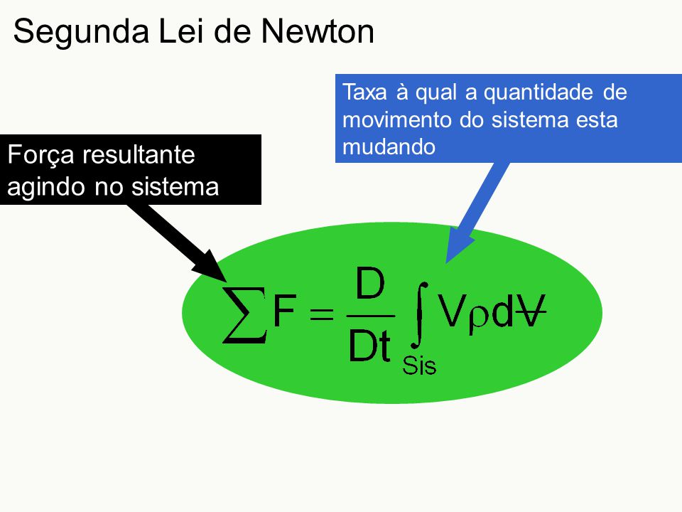 Segunda Lei de Newton Taxa à qual a quantidade de movimento do sistema esta mudando Força resultante agindo no sistema