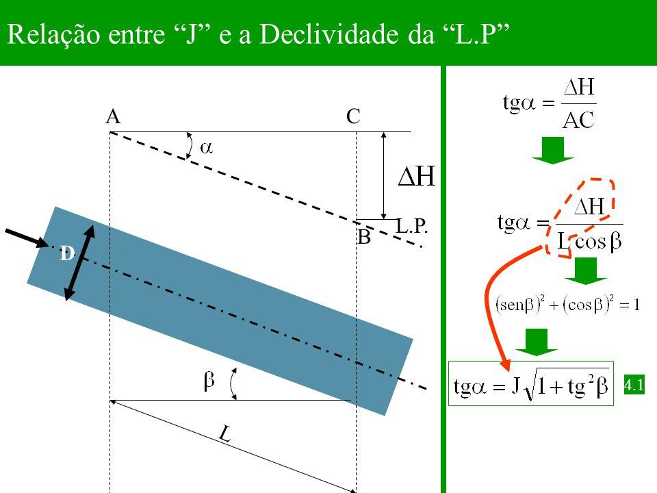 """D CA L B L.P. Relação entre """"J"""" e a Declividade da """"L.P"""" 4.1"""