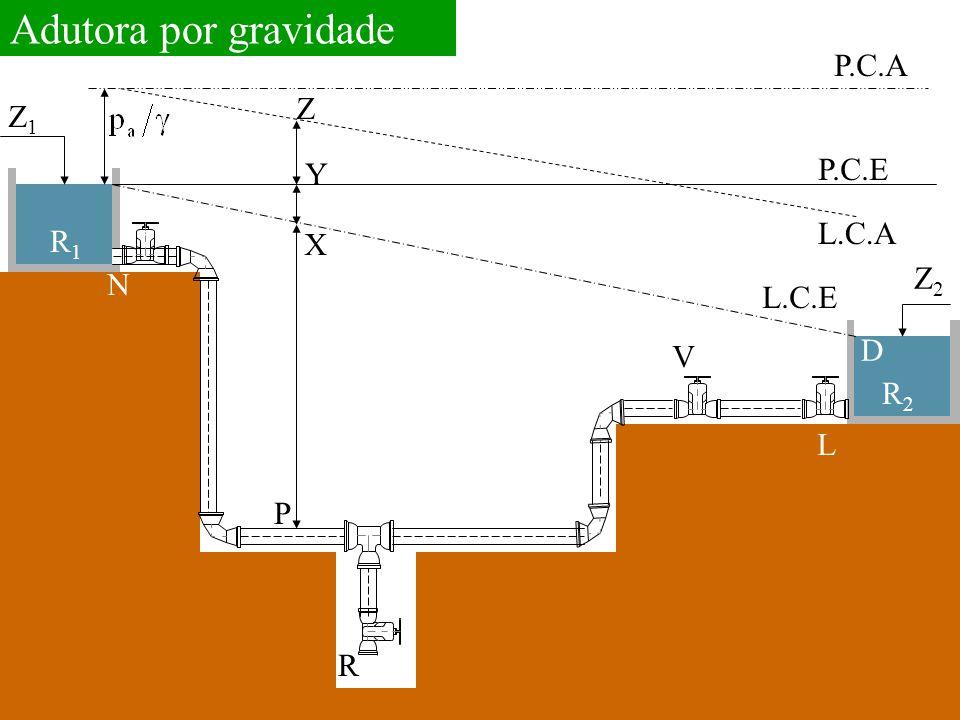 Z1Z1 R1R1 R2R2 L.C.E R P N P.C.E P.C.A L.C.A X Y Z Z2Z2 L D V Adutora por gravidade