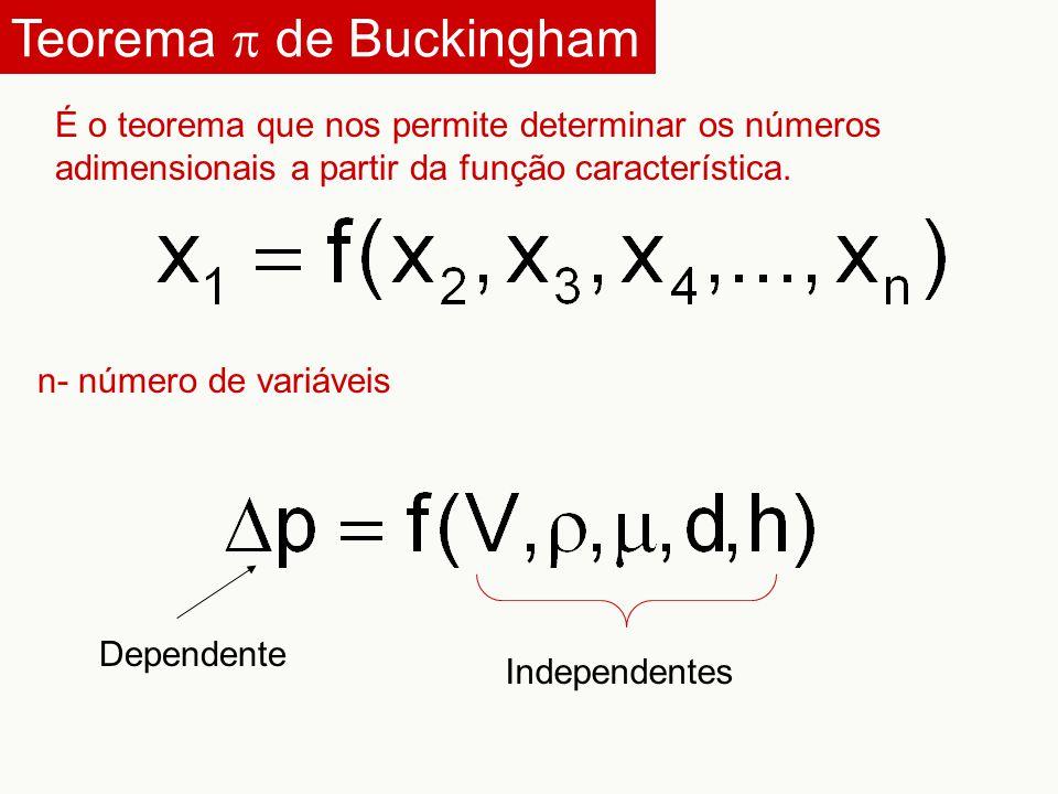 Teorema  de Buckingham Dependente Independentes n- número de variáveis É o teorema que nos permite determinar os números adimensionais a partir da fu
