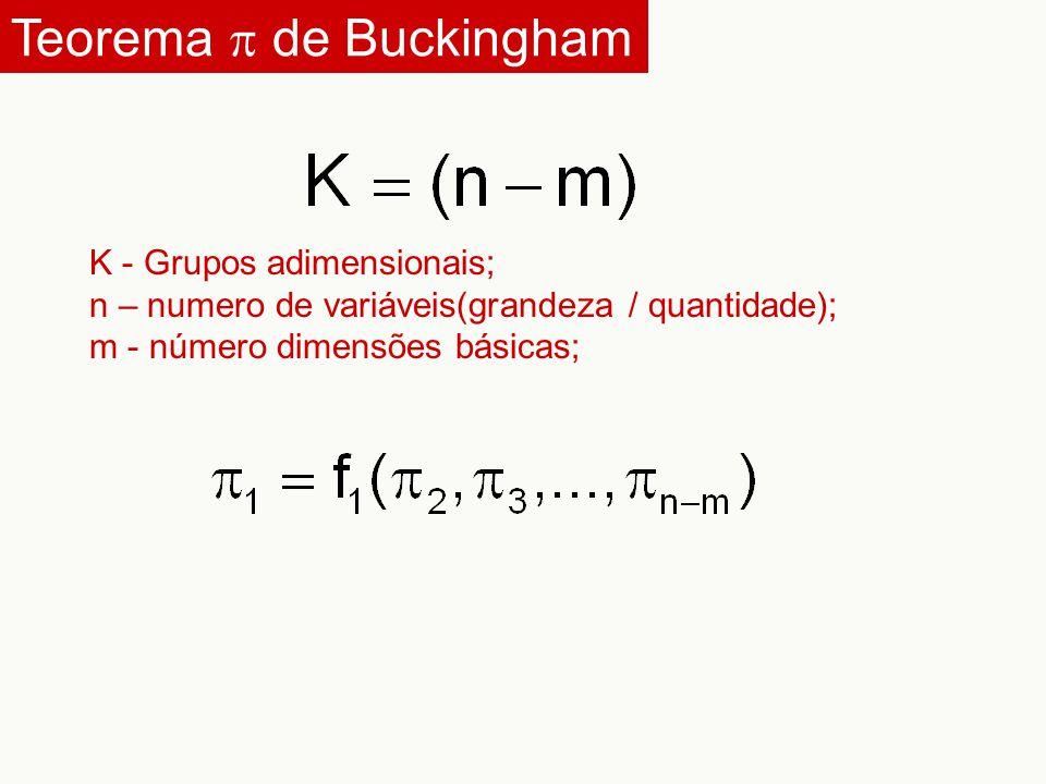 Teorema  de Buckingham K - Grupos adimensionais; n – numero de variáveis(grandeza / quantidade); m - número dimensões básicas;