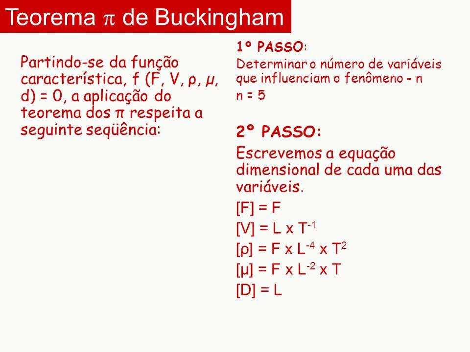 Partindo-se da função característica, f (F, V, ρ, µ, d) = 0, a aplicação do teorema dos π respeita a seguinte seqüência: 1º PASSO: Determinar o número