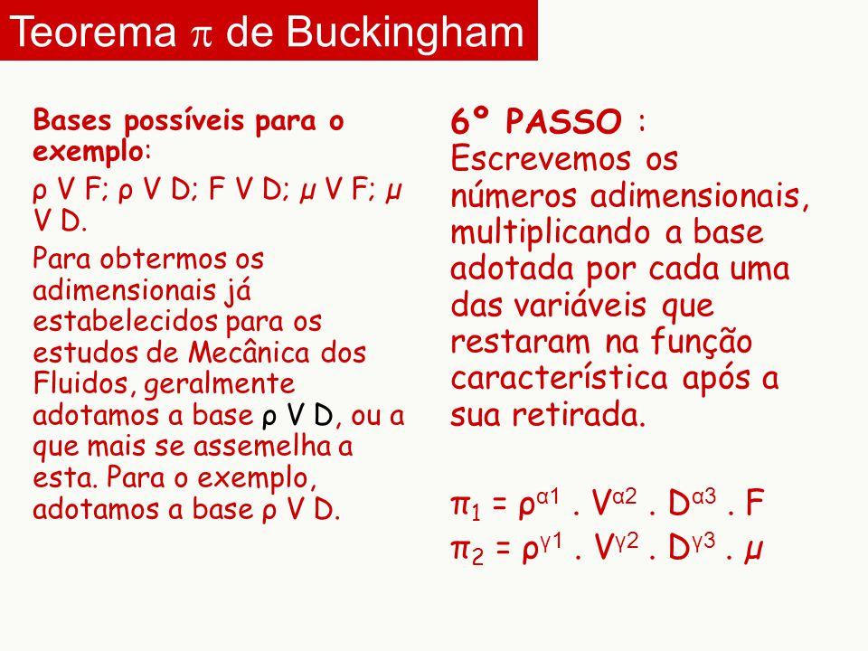 Bases possíveis para o exemplo: ρ V F; ρ V D; F V D; µ V F; µ V D. Para obtermos os adimensionais já estabelecidos para os estudos de Mecânica dos Flu