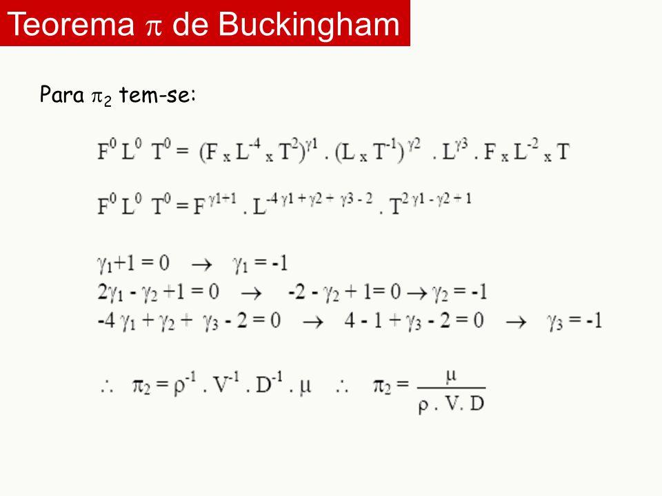Para  2 tem-se: Teorema  de Buckingham