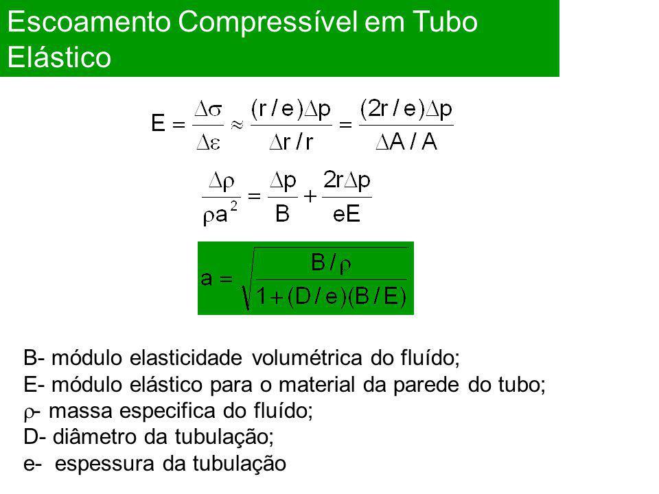 Escoamento Compressível em Tubo Elástico B- módulo elasticidade volumétrica do fluído; E- módulo elástico para o material da parede do tubo;  - massa especifica do fluído; D- diâmetro da tubulação; e- espessura da tubulação
