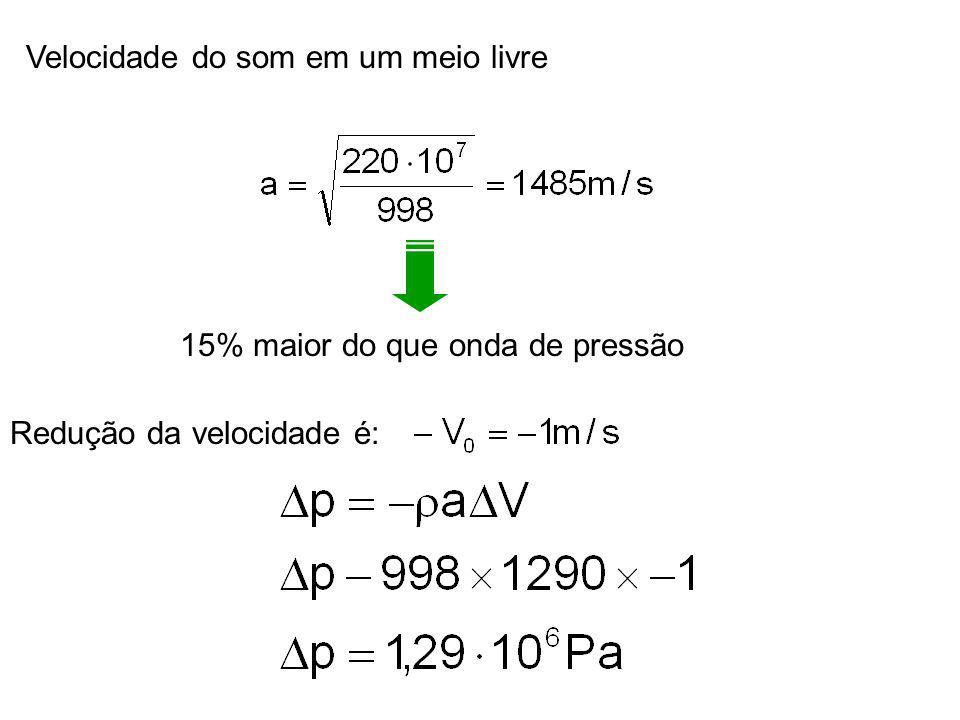 Velocidade do som em um meio livre 15% maior do que onda de pressão Redução da velocidade é: