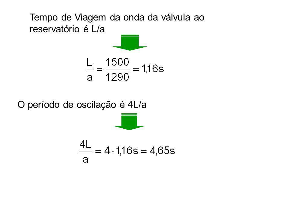 Tempo de Viagem da onda da válvula ao reservatório é L/a O período de oscilação é 4L/a
